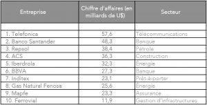 Tableaux 10 premières entreprises en Espagne